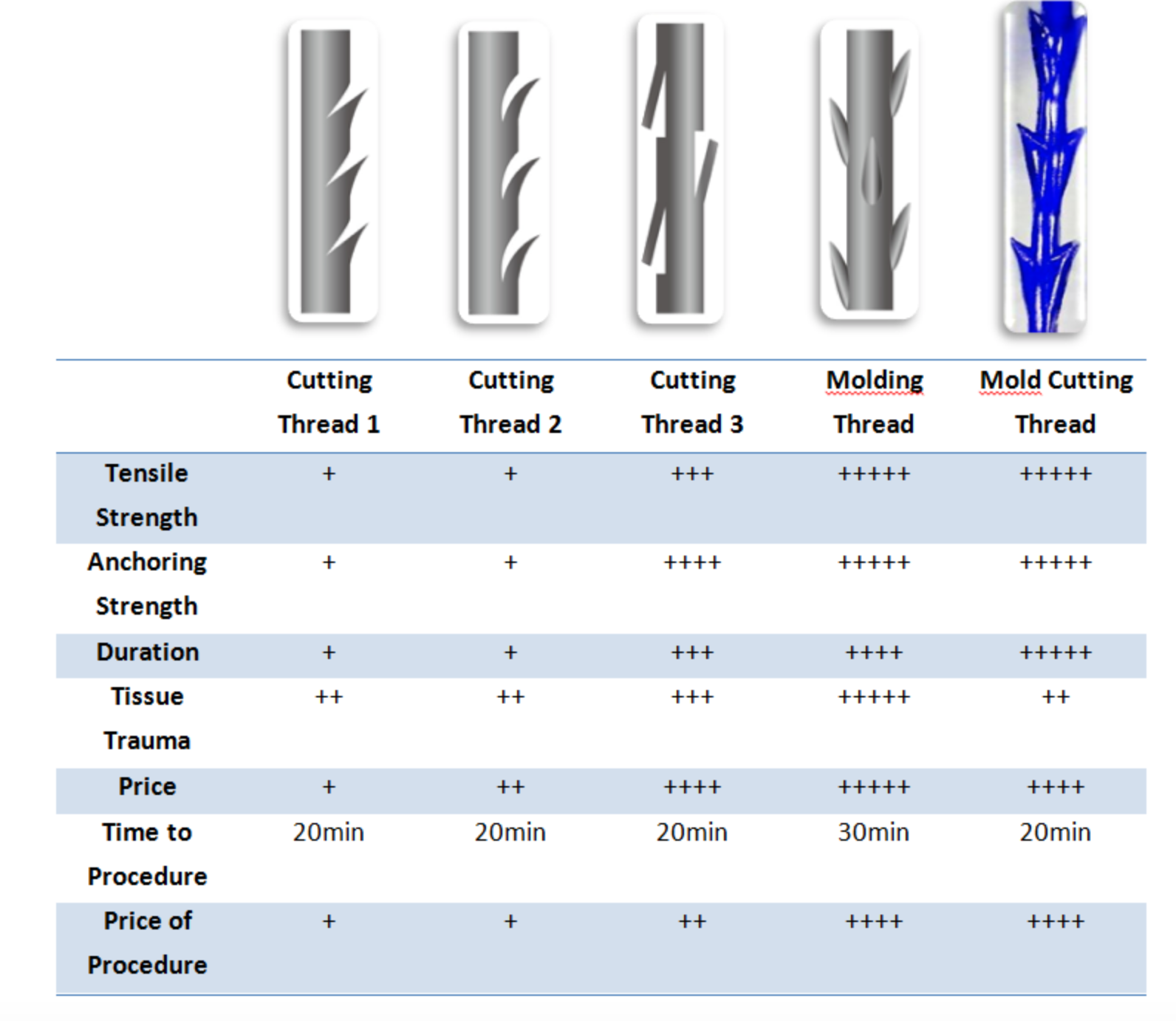 differences between cog and molding cog pro threads